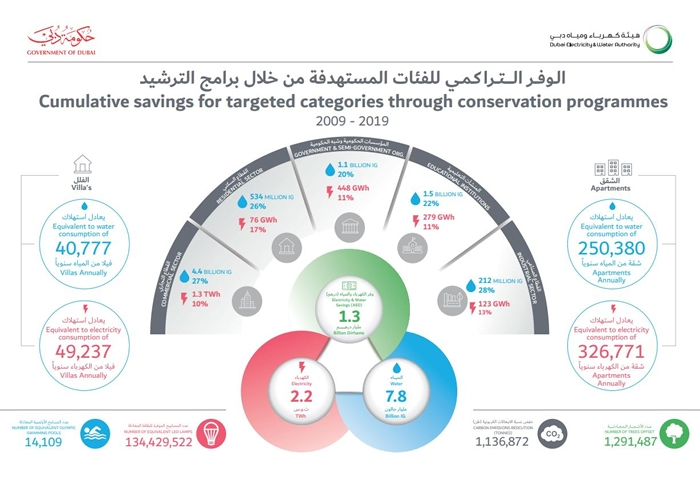 DEWA customers represent a leading example in saving electricity and water